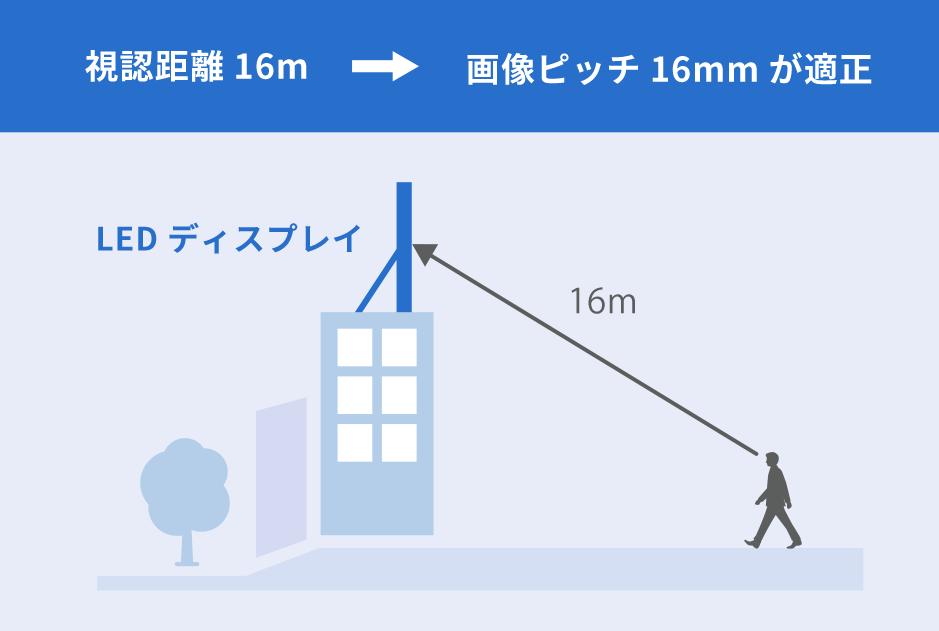 視認距離16m→画像ピッチ16mmが適正