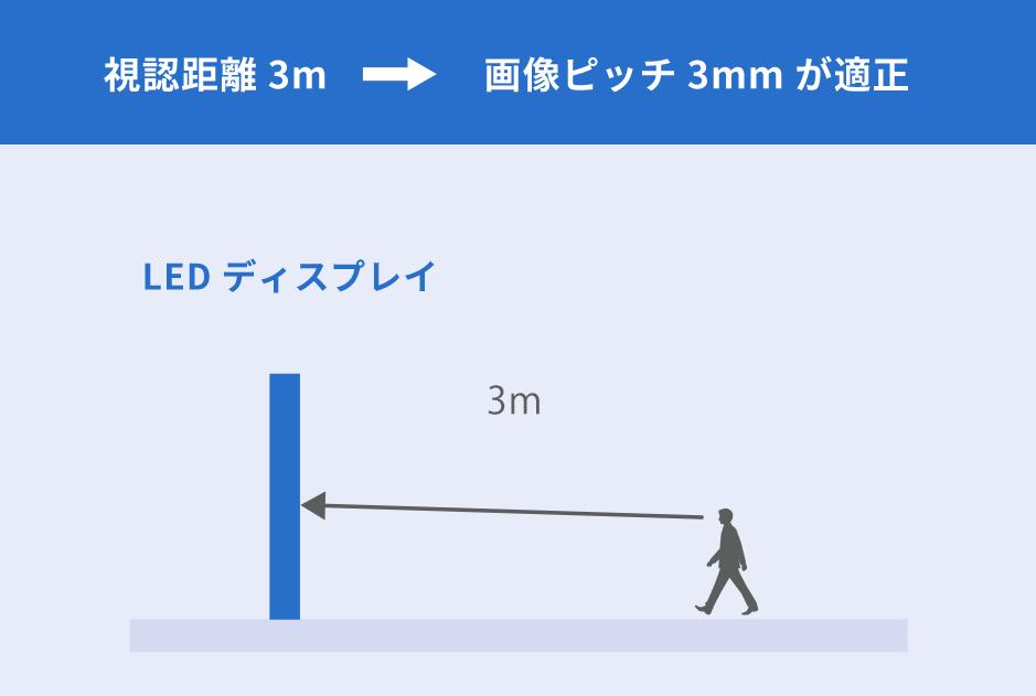 視認距離3m→画像ピッチ3mmが適正